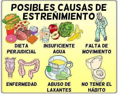 causas del estreñimiento constipación dieta, agua, sedentarismo, enfermedades y falta de hábito
