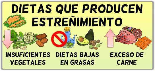 Dietas que provocan estre imiento - Alimentos que causan estrenimiento ...