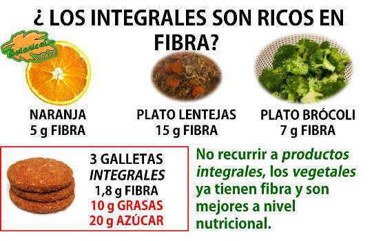 cantidad de fibra de las galletas integrales y productos naturales como frutas verduras y legumbres