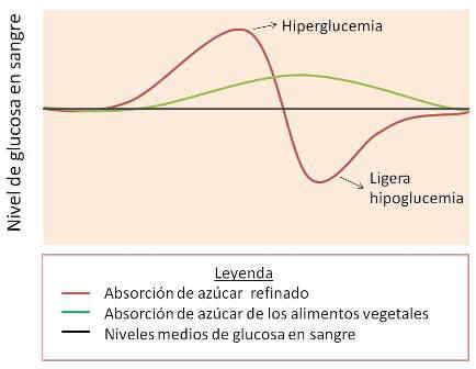 glucemia hipoglucemia reaccional