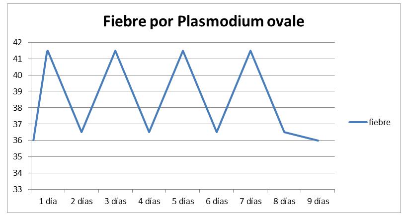 grafico fiebre malaria