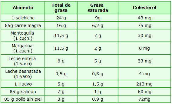 tabla contenido alimentos ricos en grasas saturadas y colesterol