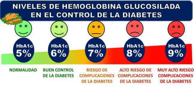 escala hemoglobina glucosilada hba1c y glucemia diabetes