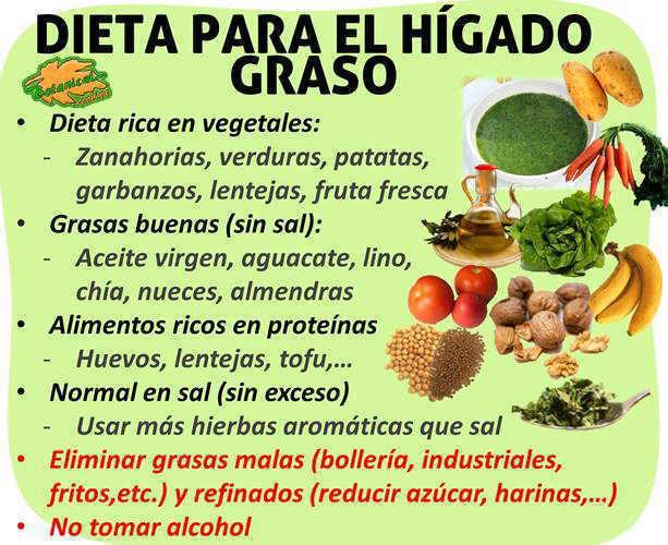 Dieta para el h gado graso - Mejores alimentos para el higado ...