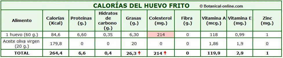 tabla de composicion nutricional calorias del huevo frito