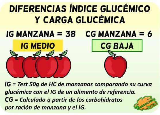 diferencias indice carga glucemica alimentos cg ig