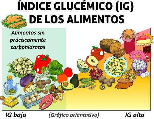 tabla indice glucemico alto bajo de los alimentos para el control del azucar y la diabetes