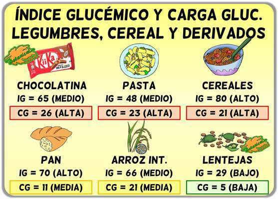 tabla lista indice glucemico y carga glucemica legumbres arroz pan y cereales