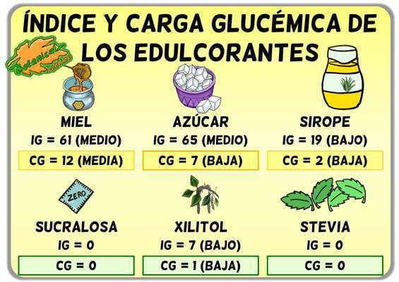 tabla lista indice glucemico y carga glucemica edulcorantes azucar sirope xilitol stevia