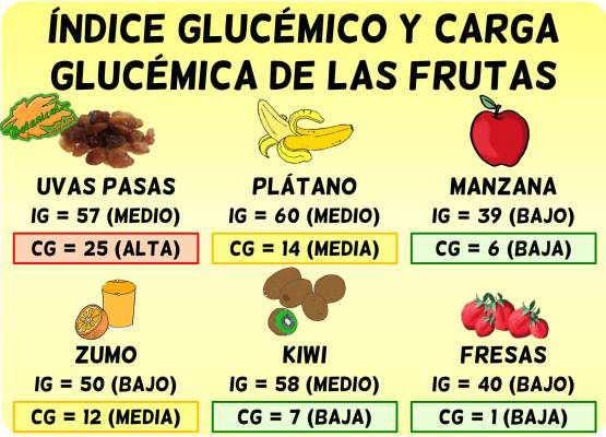 tabla lista indice glucemico y carga glucemica frutas y zumos o jugos