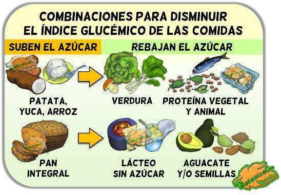 combinaciones alimentos ig combinar alimentos para disminuir el indice glucemico