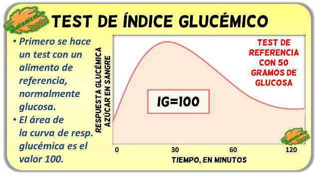 test de indice glucemico y curva de respuesta a la glucosa