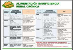 Alimentos recomendados y prohibidos insuficiencia renal for Alimentos prohibidos para insuficiencia renal