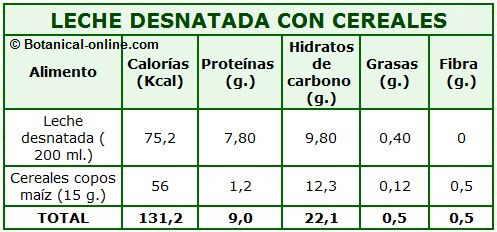 calorias nutricional leche desnatada con cereales
