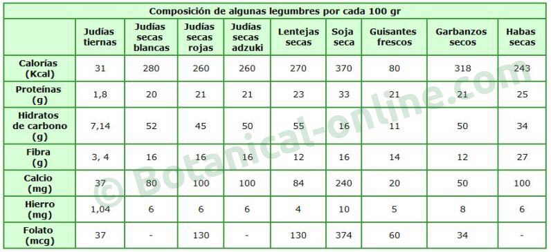 Propiedades de las legumbres - Contenido nutricional de los alimentos ...