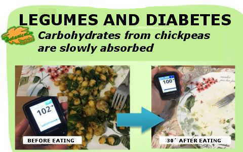 before and after eating chickpeas and one person's blood glucose