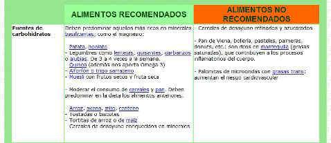 Alimentos recomendados y no recomendados para el lupus