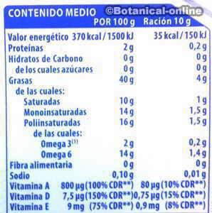 Informacion nutricional de margarina sin grasas trans