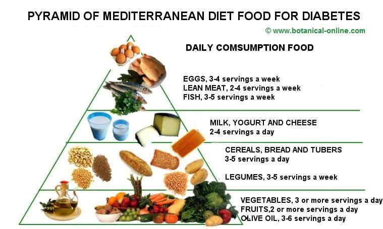 Mediterranean diet for diabetes