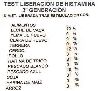migraña diagnostico test liberacion histamina tercera 3 generacion