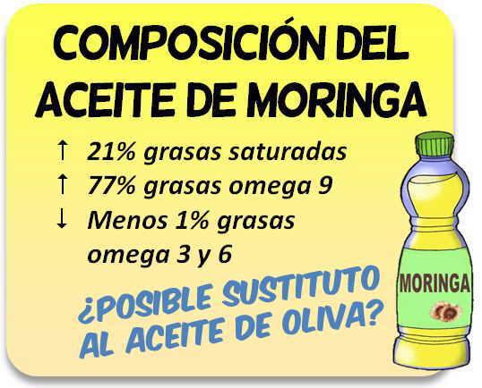 Aceite de moringa composicion nutricional
