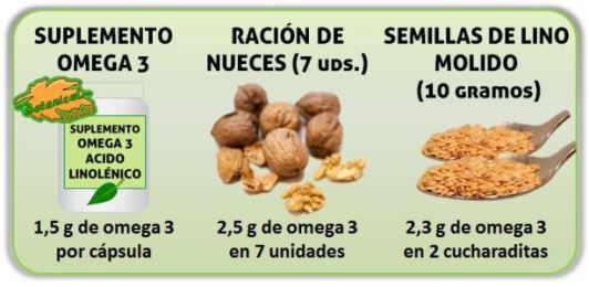 comparacion omega 3 suplementos aceite linaza acido linolenico y cantidad en nueces o lino