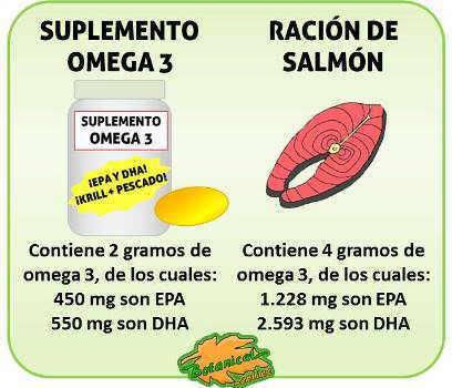 cantidad de omega 3 en un suplemento de capsulas omega 3 y salmon pescado azul graso epa dha