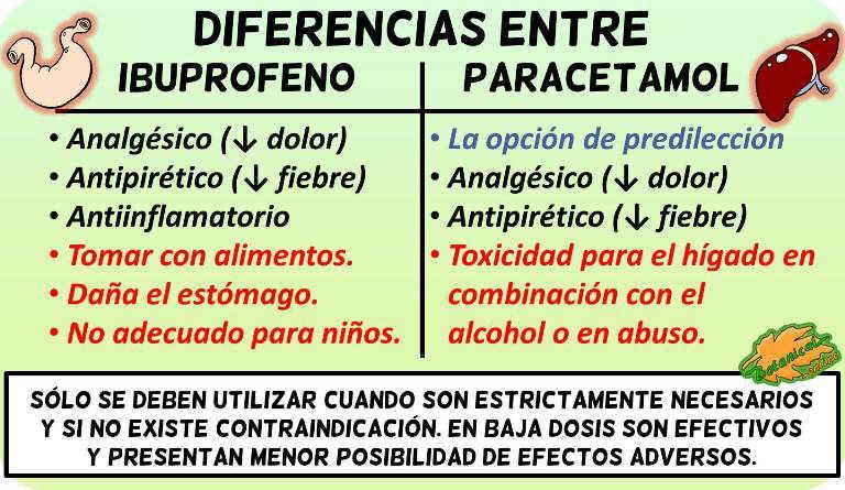 diferencias paracetamol ibuprofeno