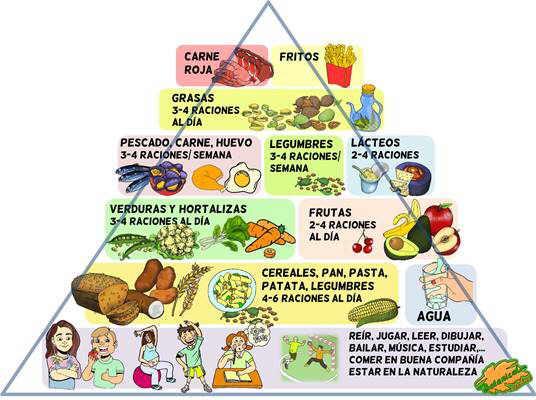 ejemplo piramide alimenticia explicada para niños
