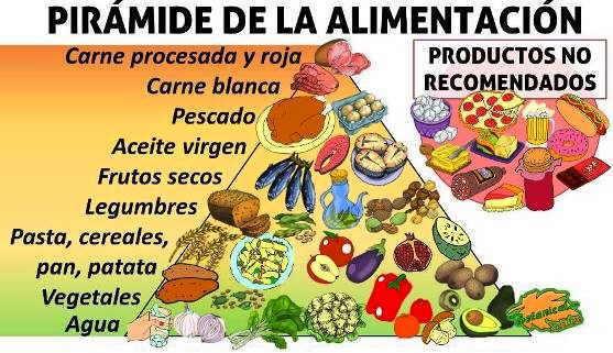 Dieta para la diabetes - Piramides de alimentos saludables ...
