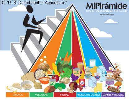 Pirámide alimentaria clásica