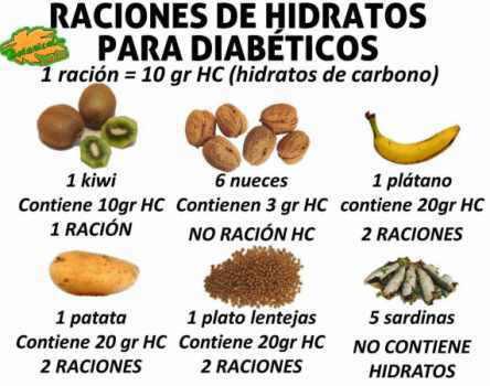 Raciones de hidratos de carbono para la diabetes - Alimentos hidratos de carbono tabla ...