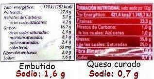 etiquetas contenido en sodio de los alimentos