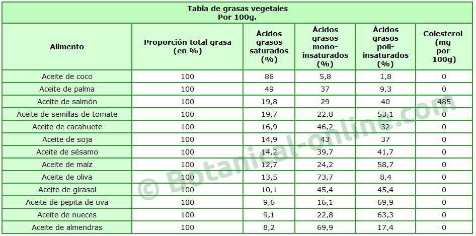 tabla composicion nutricional aceites y grasas vegetales, contenido y tipos ácidos grasos