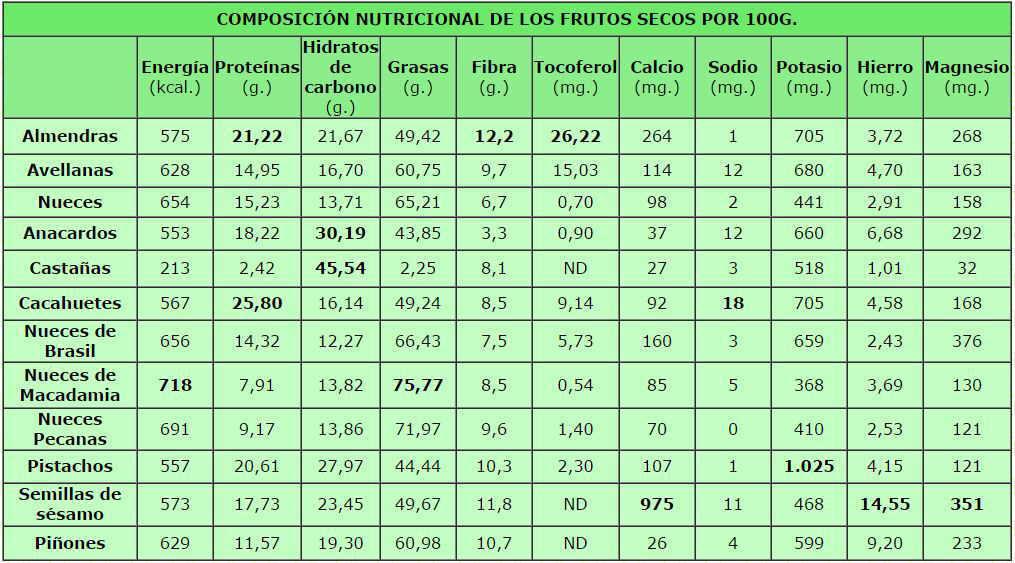 Valor nutricional de los frutos secos - Contenido nutricional de los alimentos ...