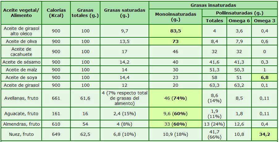 tabla sustitutos aceite de oliva ricos monoinsaturados