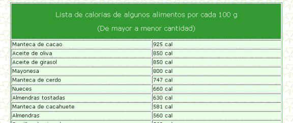 Calor as diarias - Calcular calorias de los alimentos ...