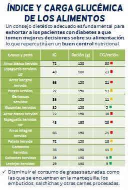 tablas oficiales indice glucemico carga glucemica