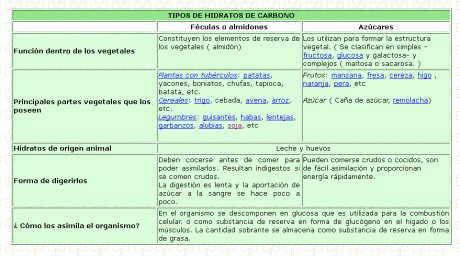 tipos de hidratos