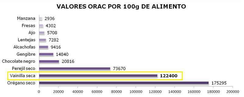 Vainilla antioxidante escala ORAC