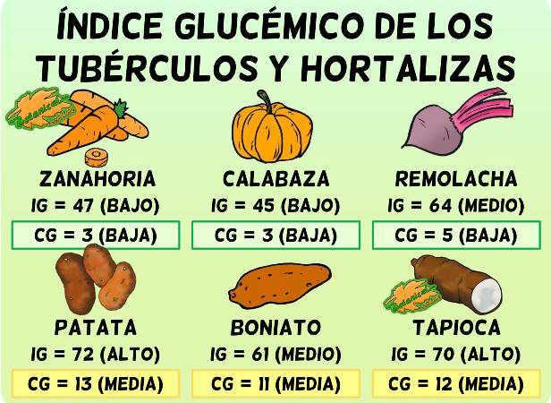 tabla lista indice glucemico y carga glucemica verduras y tuberculos