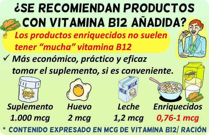 vitamina b12 cantidad productos enriquecidos ricos