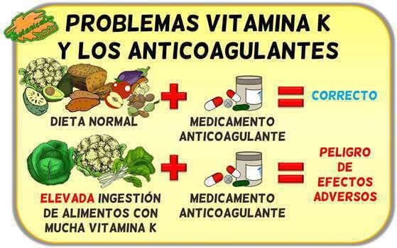vitamina k medicamentos anticoagulantes sintrom contraindicaciones